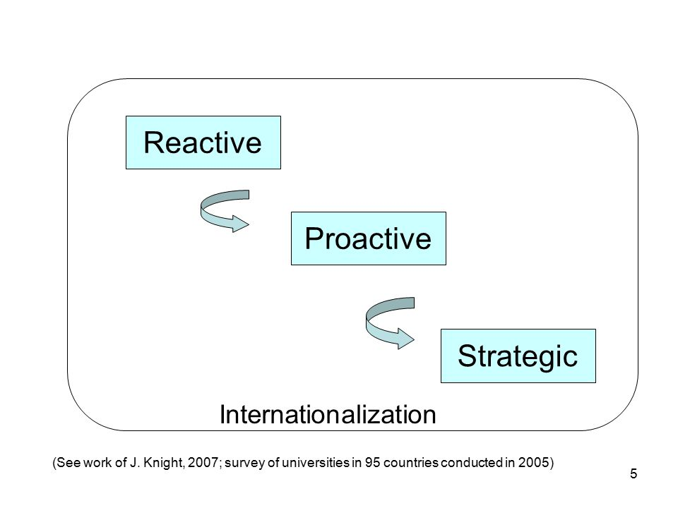 5 Internationalization Reactive Proactive Strategic (See work of J.