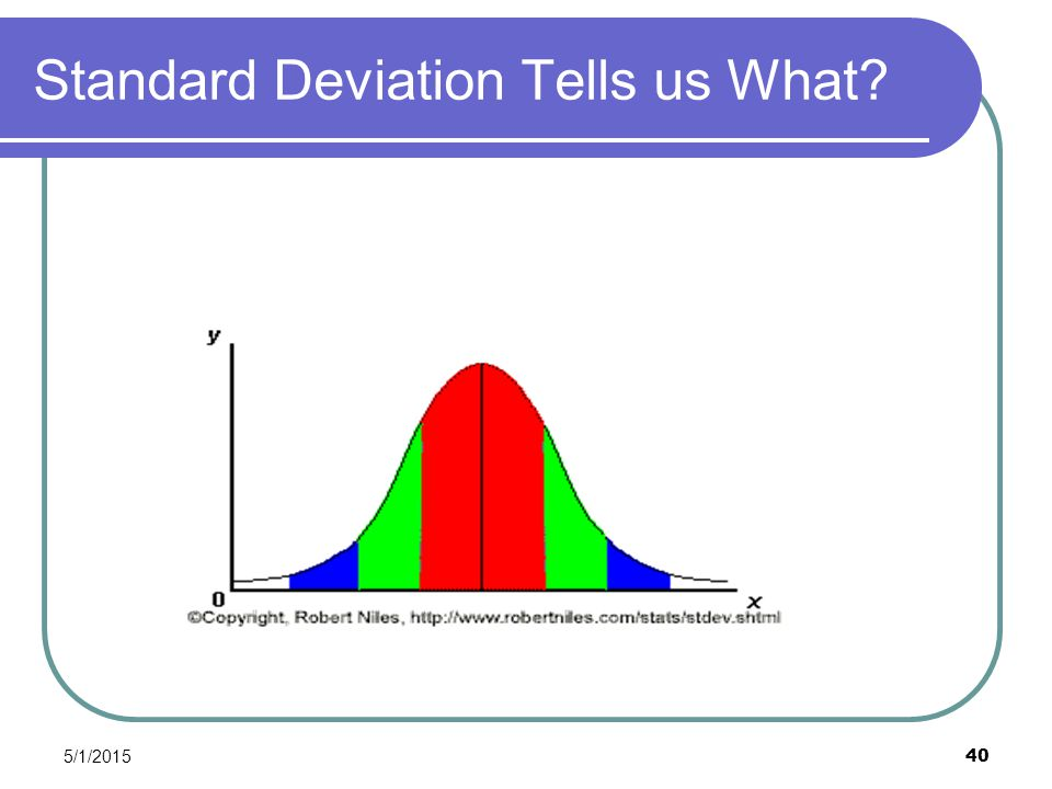 5/1/2015 40 Standard Deviation Tells us What?