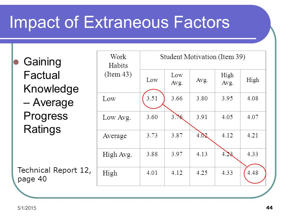 5/1/2015 44 Impact of Extraneous Factors Gaining Factual Knowledge – Average Progress Ratings Work Habits (Item 43) Student Motivation (Item 39) Low Avg.