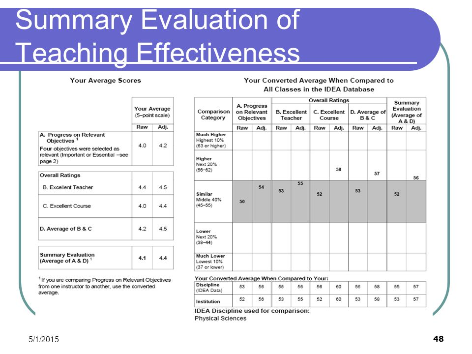 5/1/2015 48 Summary Evaluation of Teaching Effectiveness