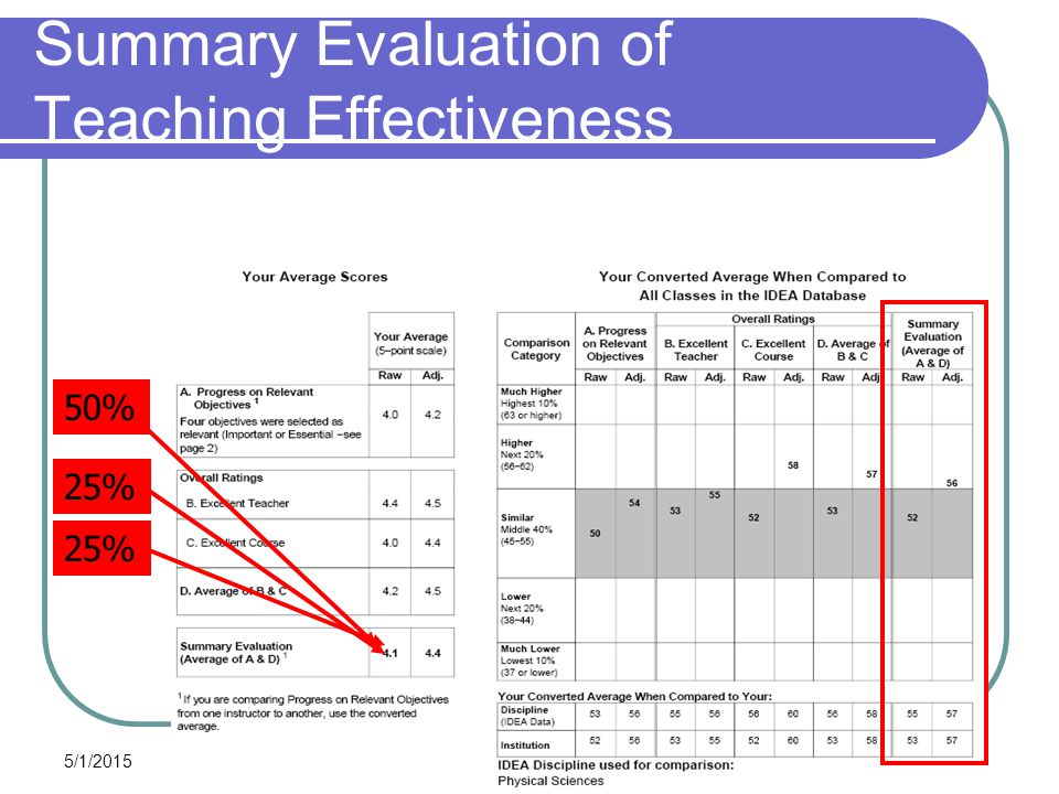 5/1/2015 49 Summary Evaluation of Teaching Effectiveness 50% 25%