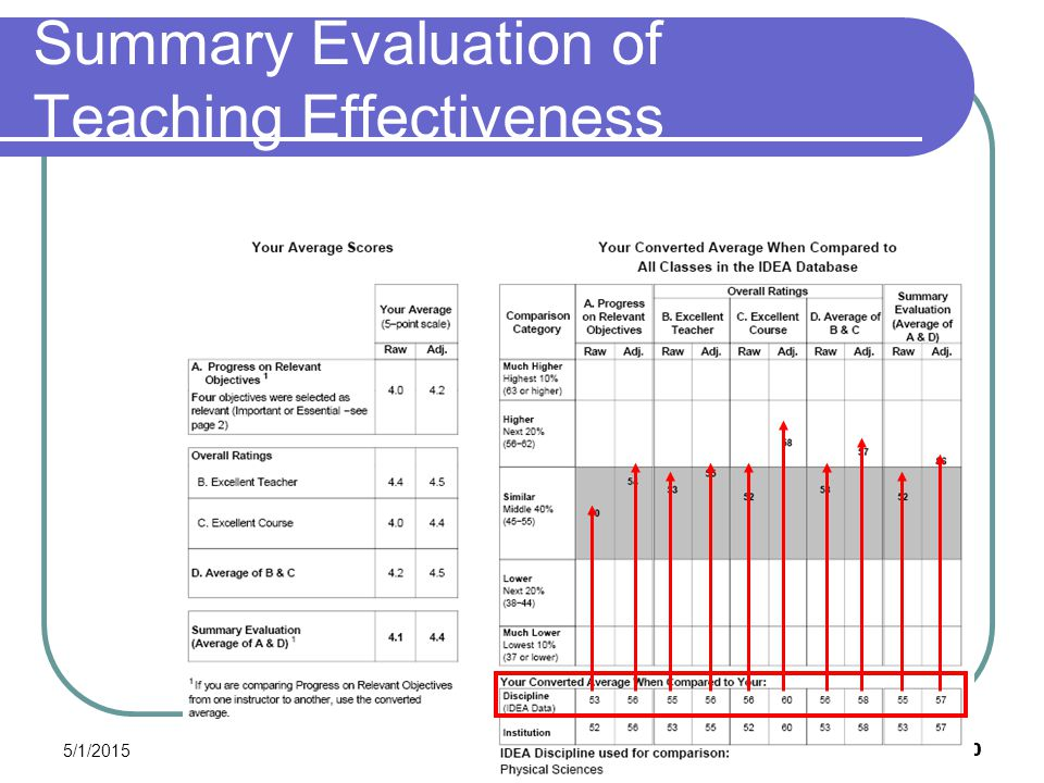 5/1/2015 50 Summary Evaluation of Teaching Effectiveness