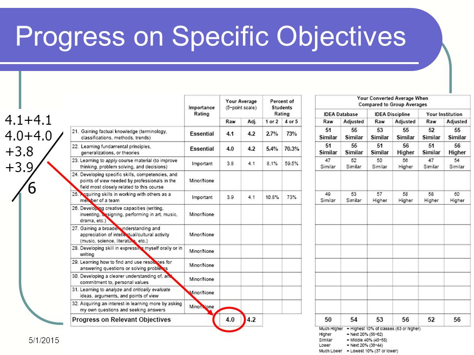 5/1/2015 52 Progress on Specific Objectives 4.1+4.1 4.0+4.0 +3.8 +3.9 6