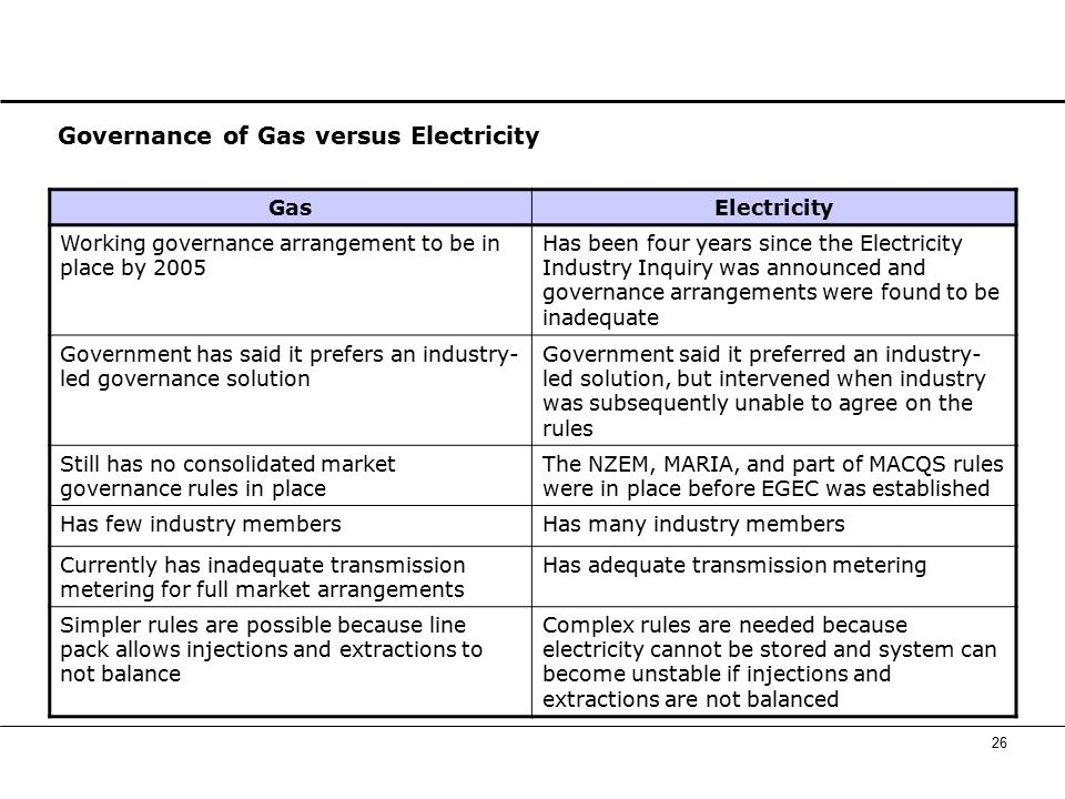 26 Governance of Gas versus Electricity GasElectricity Working governance arrangement to be in place by 2005 Has been four years since the Electricity Industry Inquiry was announced and governance arrangements were found to be inadequate Government has said it prefers an industry- led governance solution Government said it preferred an industry- led solution, but intervened when industry was subsequently unable to agree on the rules Still has no consolidated market governance rules in place The NZEM, MARIA, and part of MACQS rules were in place before EGEC was established Has few industry membersHas many industry members Currently has inadequate transmission metering for full market arrangements Has adequate transmission metering Simpler rules are possible because line pack allows injections and extractions to not balance Complex rules are needed because electricity cannot be stored and system can become unstable if injections and extractions are not balanced