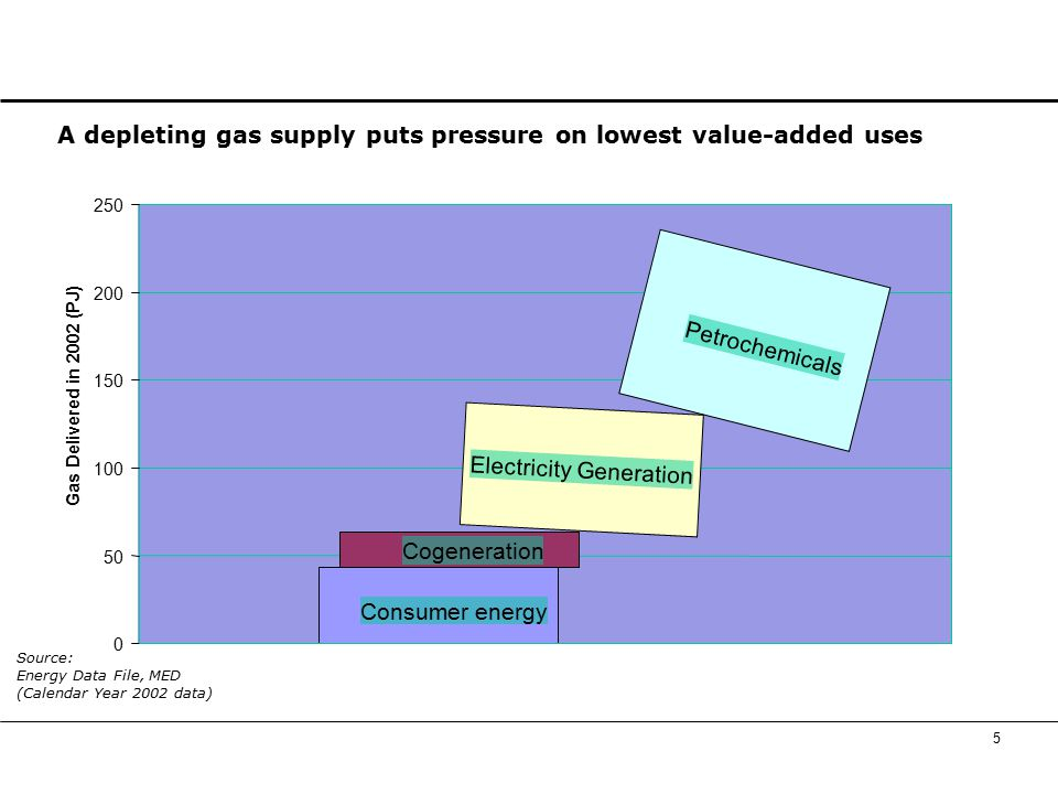 5 A depleting gas supply puts pressure on lowest value-added uses 0 50 100 150 200 250 Petrochemicals Electricity Generation Cogeneration Consumer energy Gas Delivered in 2002 (PJ) Source: Energy Data File, MED (Calendar Year 2002 data)