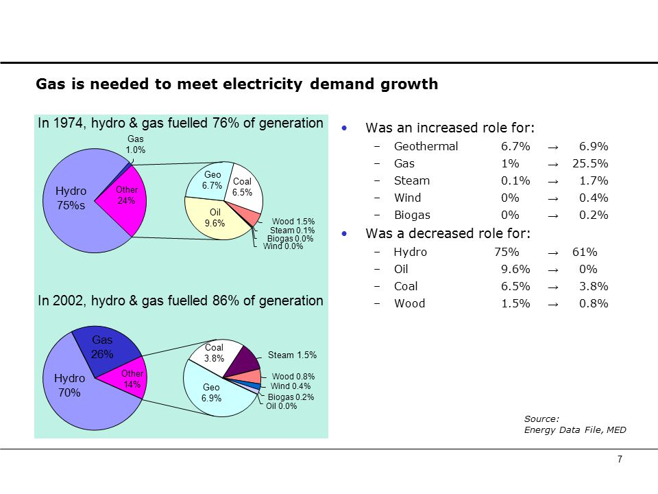 7 Gas is needed to meet electricity demand growth Was an increased role for: –Geothermal6.7% → 6.9% –Gas1% → 25.5% –Steam0.1% → 1.7% –Wind0% → 0.4% –Biogas0% → 0.2% Was a decreased role for: –Hydro75% → 61% –Oil9.6% → 0% –Coal6.5% → 3.8% –Wood1.5% → 0.8% Source: Energy Data File, MED Hydro 75%s Gas 1.0% Oil 9.6% Geo 6.7% Coal 6.5% Wood 1.5% Steam 0.1% Biogas 0.0% Wind 0.0% Other 24% In 1974, hydro & gas fuelled 76% of generation Geo 6.9% Coal 3.8% Hydro 70% Gas 26% Other 14% In 2002, hydro & gas fuelled 86% of generation Steam 1.5% Biogas 0.2% Oil 0.0% Wood 0.8% Wind 0.4%