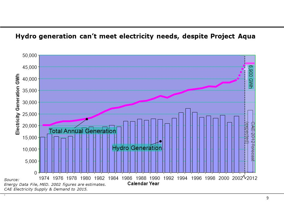10 Gas is also used to balance hydro generation fluctuations Source: Energy Data File, MED.