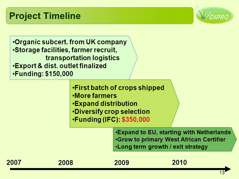 13 Project Timeline Organic subcert. from UK company Storage facilities, farmer recruit, transportation logistics Export & dist. outlet finalized Fund