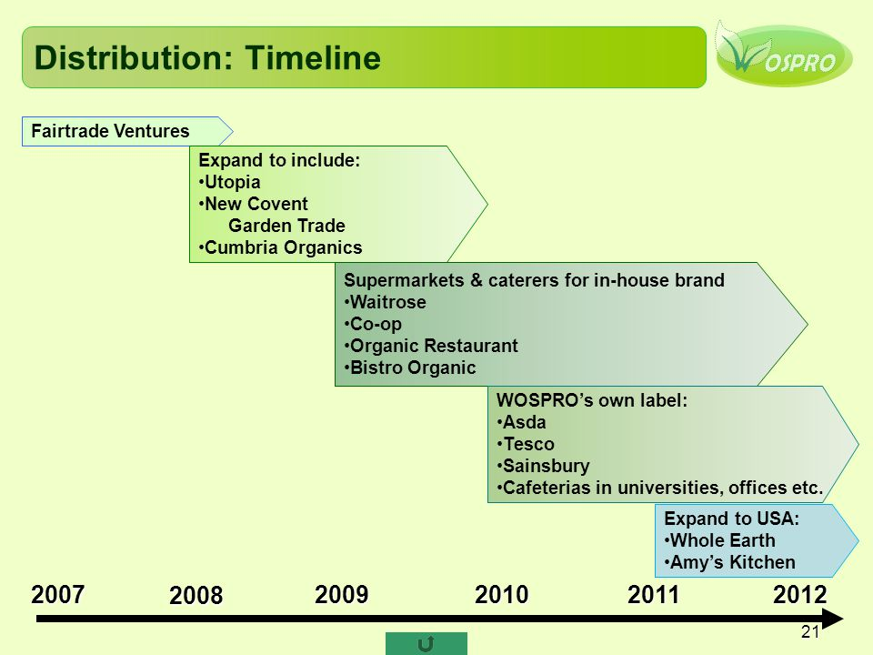 21 Distribution: Timeline Fairtrade Ventures Expand to include: Utopia New Covent Garden Trade Cumbria Organics Supermarkets & caterers for in-house b