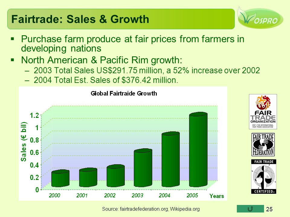 25 Fairtrade: Sales & Growth  Purchase farm produce at fair prices from farmers in developing nations  North American & Pacific Rim growth: –2003 To