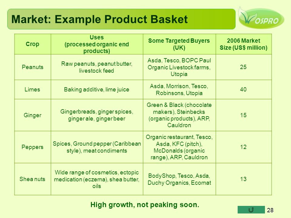 28 Market: Example Product Basket Crop Uses (processed organic end products) Some Targeted Buyers (UK) 2006 Market Size (US$ million) Peanuts Raw peanuts, peanut butter, livestock feed Asda, Tesco, BOPC Paul Organic Livestock farms, Utopia 25 LimesBaking additive, lime juice Asda, Morrison, Tesco, Robinsons, Utopia 40 Ginger Gingerbreads, ginger spices, ginger ale, ginger beer Green & Black (chocolate makers), Steinbecks (organic products), ARP, Cauldron 15 Peppers Spices, Ground pepper (Caribbean style), meat condiments Organic restaurant, Tesco, Asda, KFC (pitch), McDonalds (organic range), ARP, Cauldron 12 Shea nuts Wide range of cosmetics, ectopic medication (eczema), shea butter, oils BodyShop, Tesco, Asda, Duchy Organics, Ecomat 13 High growth, not peaking soon.