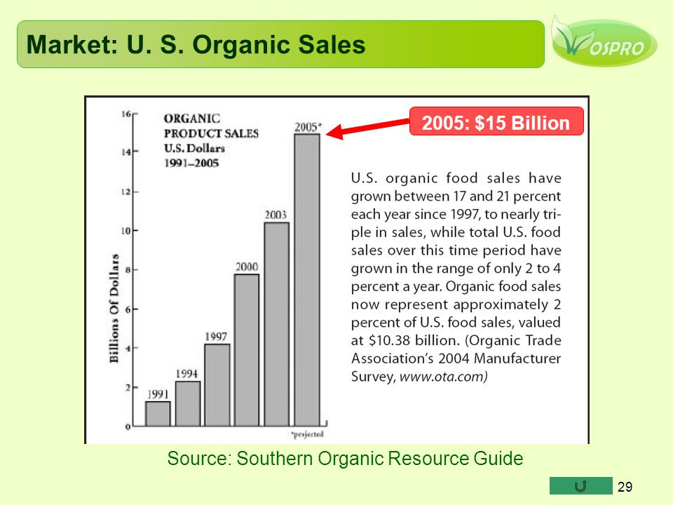Market: U. S. Organic Sales Source: Southern Organic Resource Guide 29 2005: $15 Billion
