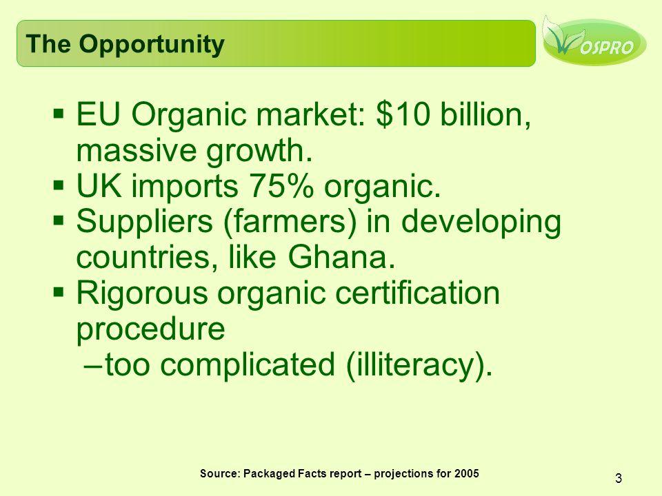3 The Opportunity  EU Organic market: $10 billion, massive growth.