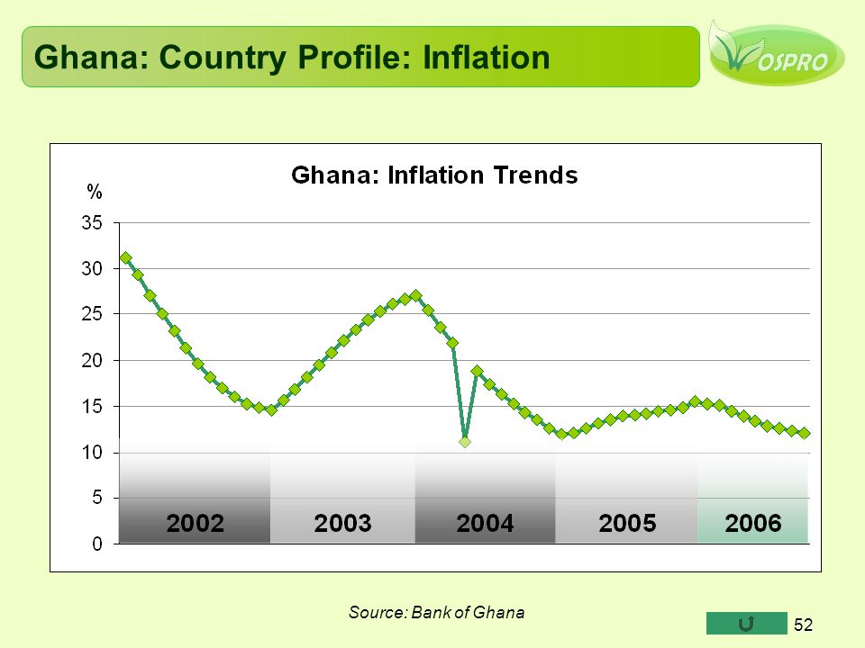 Ghana: Country Profile: Inflation 52 Source: Bank of Ghana