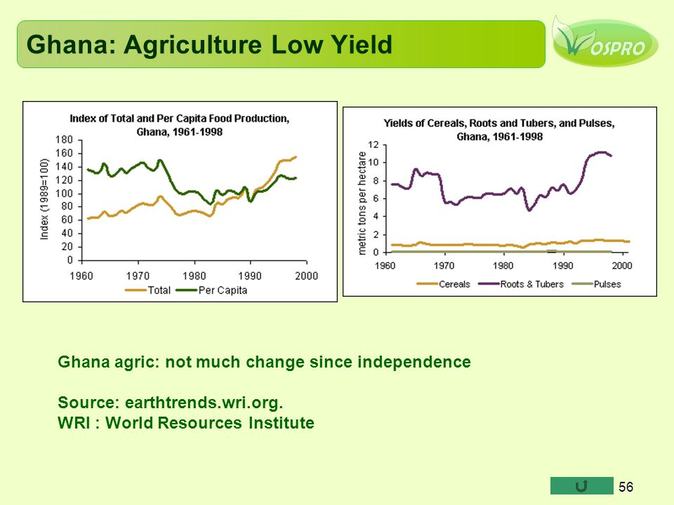 Ghana: Agriculture Low Yield 56 Ghana agric: not much change since independence Source: earthtrends.wri.org.