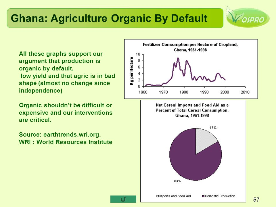 Ghana: Agriculture Organic By Default 57 All these graphs support our argument that production is organic by default, low yield and that agric is in b