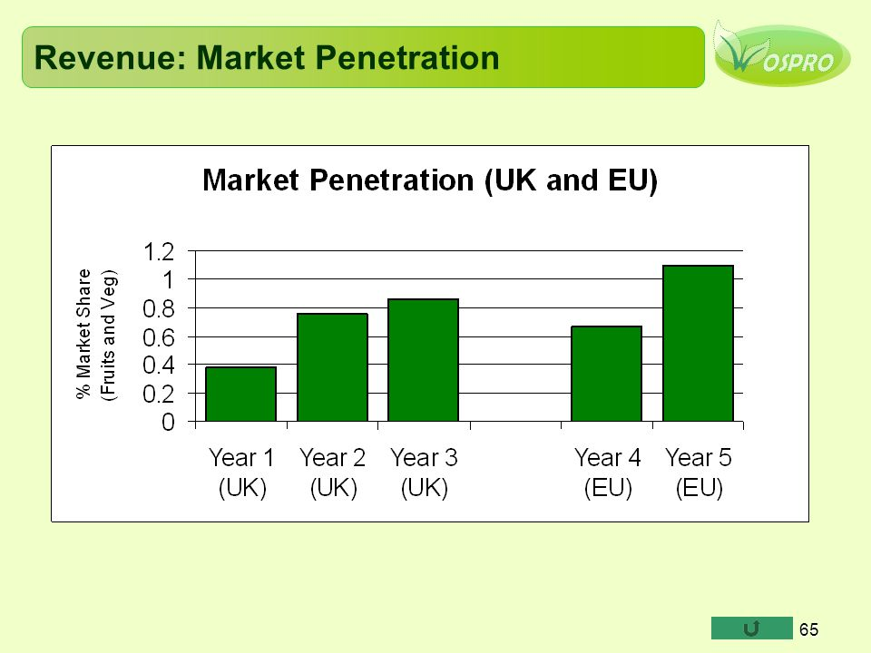 65 Revenue: Market Penetration