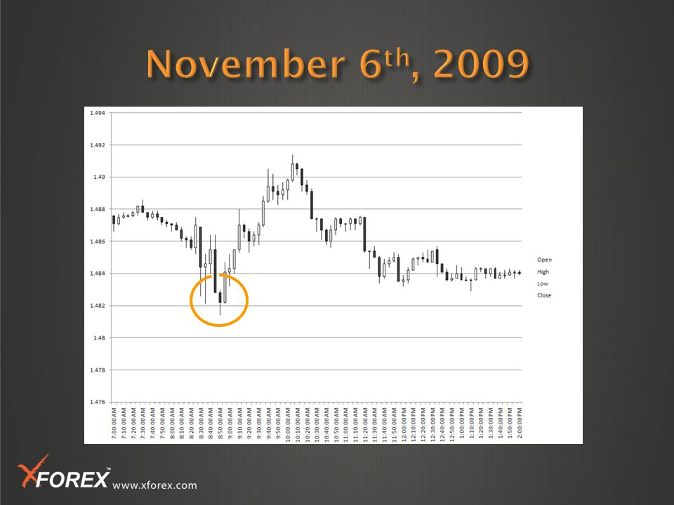 By predicting the number of jobs created or destroyed in the US that month If you think the consensus forecast is too optimistic- you can still make money by shorting EUR/USD XForex gives you a number of tools to make informed decisions to trade on