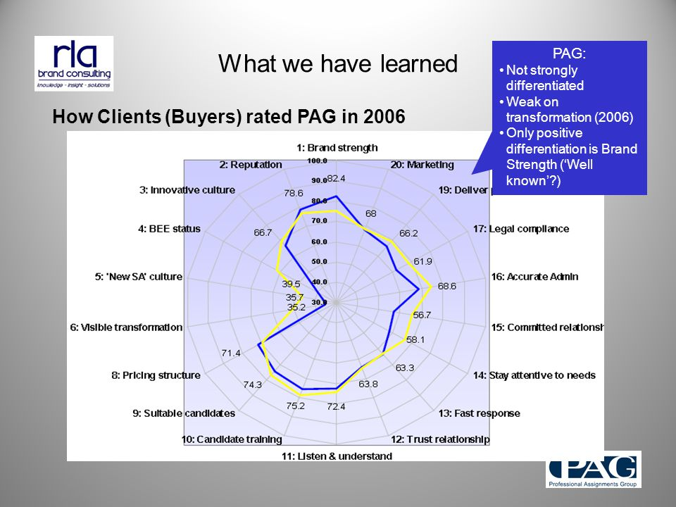 What we have learned How Clients (Buyers) rated PAG in 2006 PAG: Not strongly differentiated Weak on transformation (2006) Only positive differentiation is Brand Strength ('Well known' )