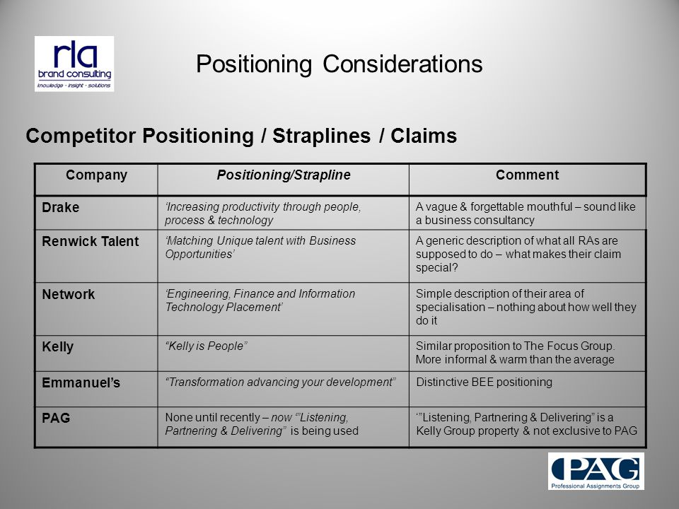 Positioning Considerations Competitor Positioning / Straplines / Claims CompanyPositioning/StraplineComment Drake 'Increasing productivity through people, process & technology A vague & forgettable mouthful – sound like a business consultancy Renwick Talent 'Matching Unique talent with Business Opportunities' A generic description of what all RAs are supposed to do – what makes their claim special.
