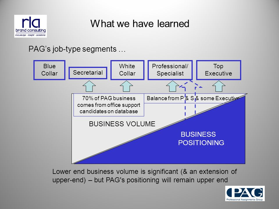 What we have learned PAG's job-type segments … Top Executive Professional/ Specialist Secretarial Blue Collar White Collar BUSINESS VOLUME Balance from P & S & some Executive70% of PAG business comes from office support candidates on database BUSINESS POSITIONING Lower end business volume is significant (& an extension of upper-end) – but PAG s positioning will remain upper end