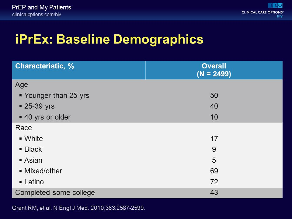 clinicaloptions.com/hiv PrEP and My Patients iPrEx: Baseline Demographics Characteristic, % Overall (N = 2499) Age  Younger than 25 yrs 50  25-39 yr