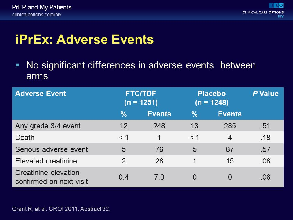clinicaloptions.com/hiv PrEP and My Patients iPrEx: Adverse Events  No significant differences in adverse events between arms Adverse EventFTC/TDF (n