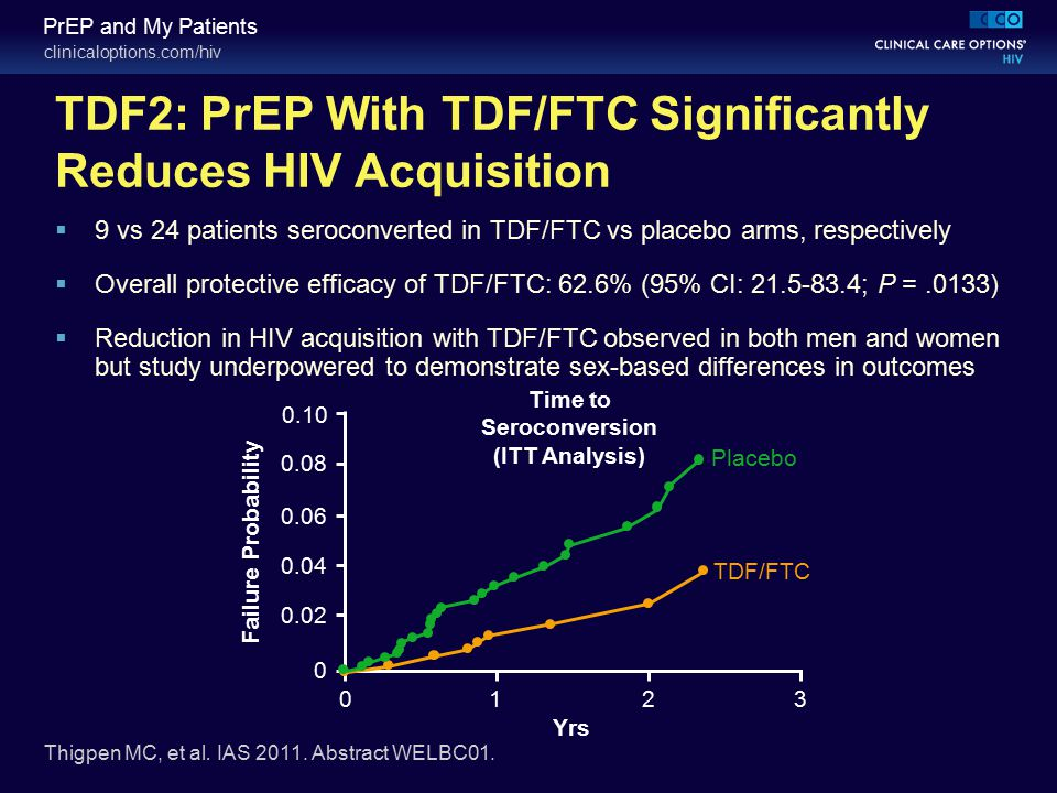 clinicaloptions.com/hiv PrEP and My Patients TDF2: PrEP With TDF/FTC Significantly Reduces HIV Acquisition Thigpen MC, et al. IAS 2011. Abstract WELBC