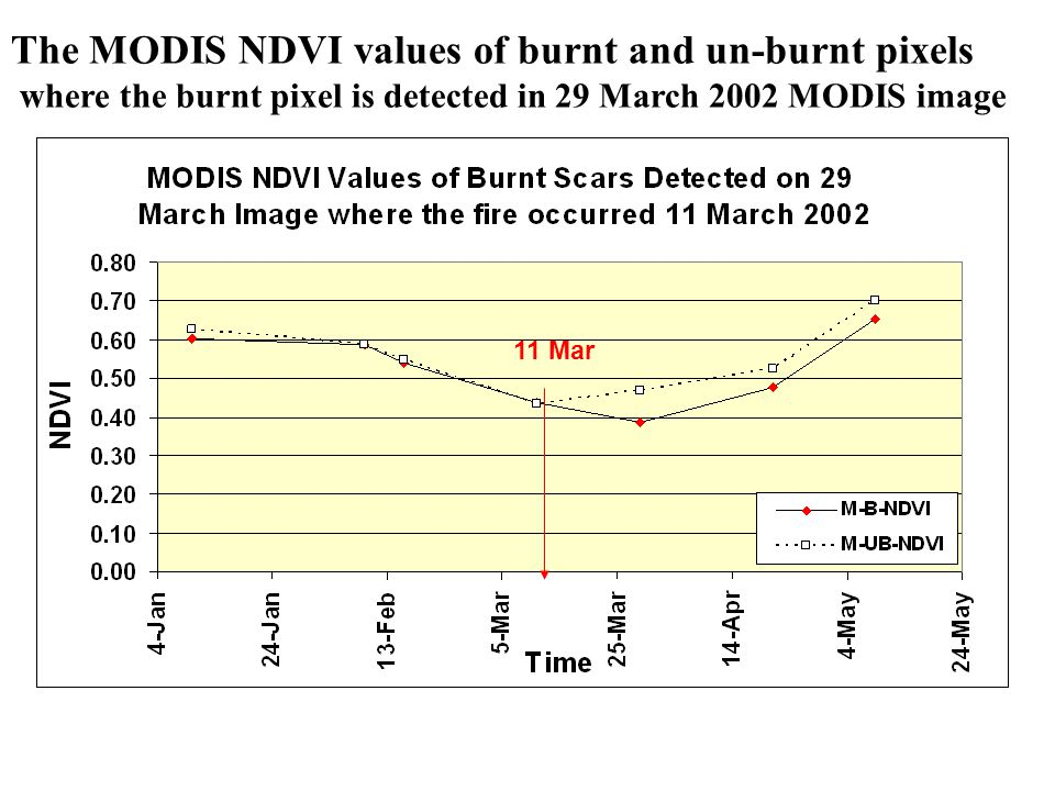 The MODIS NDVI values of burnt and un-burnt pixels where the burnt pixel is detected in 29 March 2002 MODIS image 11 Mar