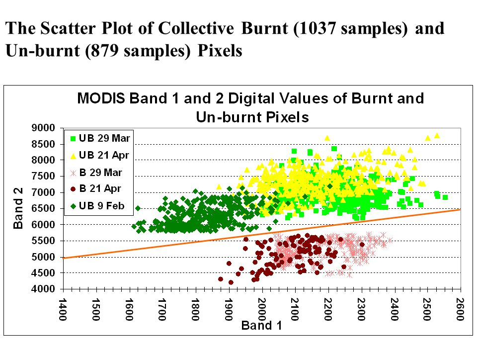The Scatter Plot of Collective Burnt (1037 samples) and Un-burnt (879 samples) Pixels