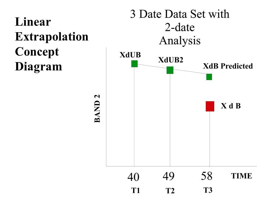 Linear Extrapolation Concept Diagram