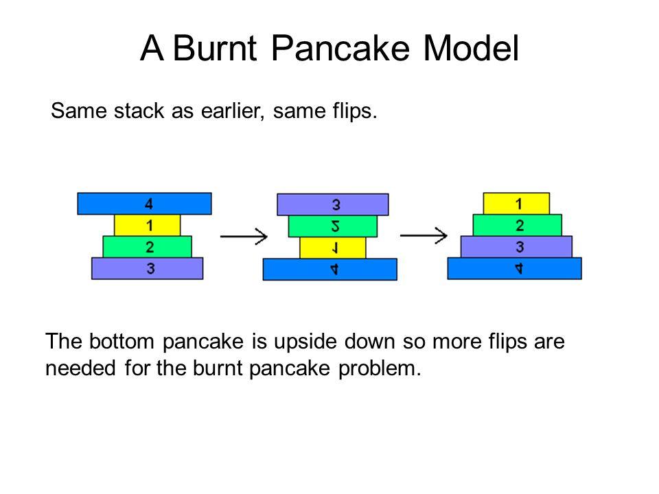Same stack as earlier, same flips. A Burnt Pancake Model The bottom pancake is upside down so more flips are needed for the burnt pancake problem.
