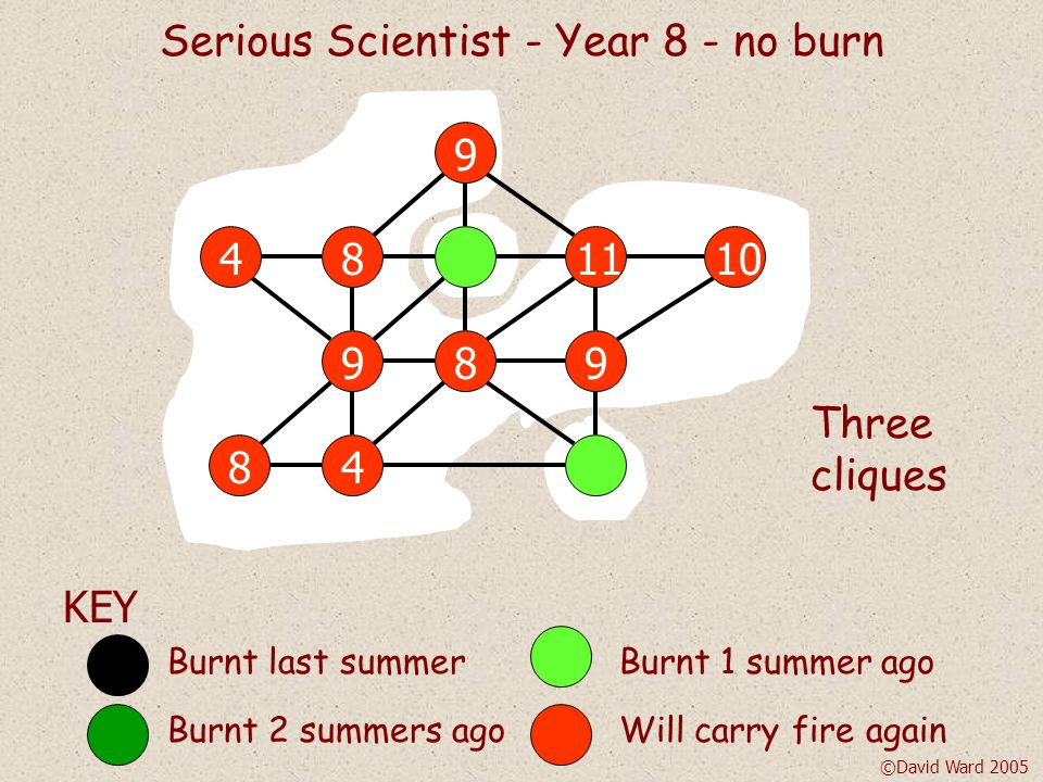 KEY Burnt last summerBurnt 1 summer ago Burnt 2 summers agoWill carry fire again Serious Scientist - Year 7 - burn two patches ©David Ward 2005 Three cliques 8 7 7 8 78 310 3 9