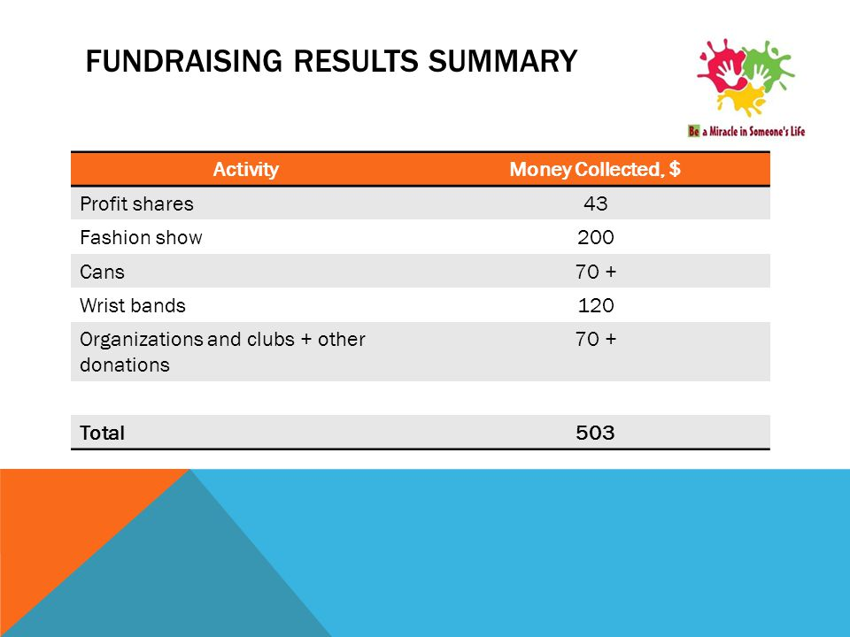 FUNDRAISING RESULTS SUMMARY ActivityMoney Collected, $ Profit shares43 Fashion show200 Cans70 + Wrist bands120 Organizations and clubs + other donations 70 + Total503
