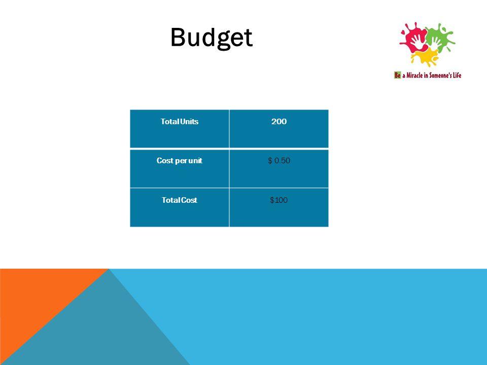 Budget Total Units200 Cost per unit$ 0.50 Total Cost$100