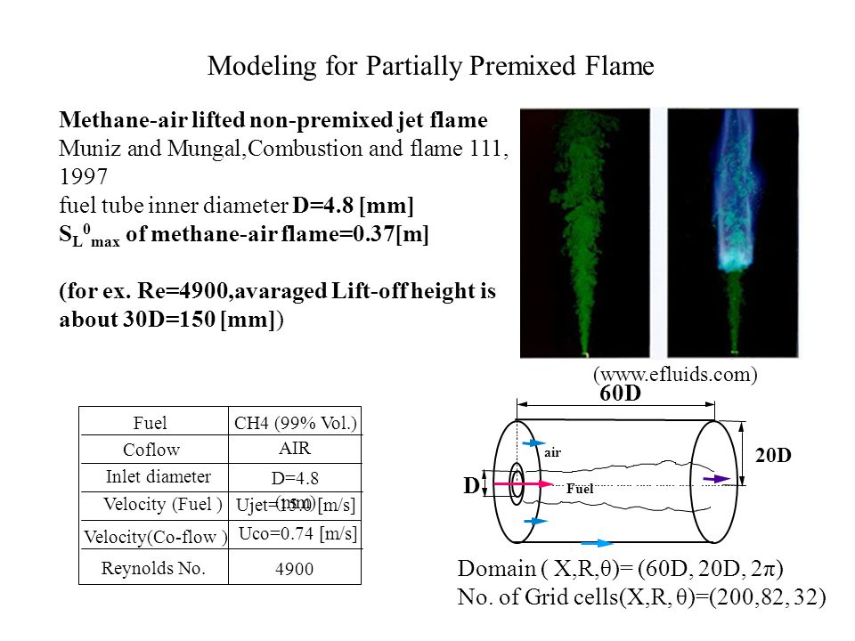 Methane-air lifted non-premixed jet flame Muniz and Mungal,Combustion and flame 111, 1997 fuel tube inner diameter D=4.8 [mm] S L 0 max of methane-air flame=0.37[m] (for ex.