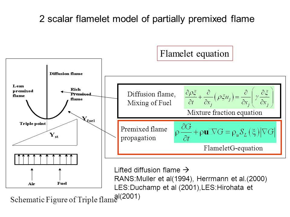 Flamelet equation Schematic Figure of Triple flame 2 scalar flamelet model of partially premixed flame FlameletG-equation Premixed flame propagation Mixture fraction equation Diffusion flame, Mixing of Fuel Lifted diffusion flame  RANS:Muller et al(1994), Herrmann et al.(2000) LES:Duchamp et al (2001),LES:Hirohata et al(2001)