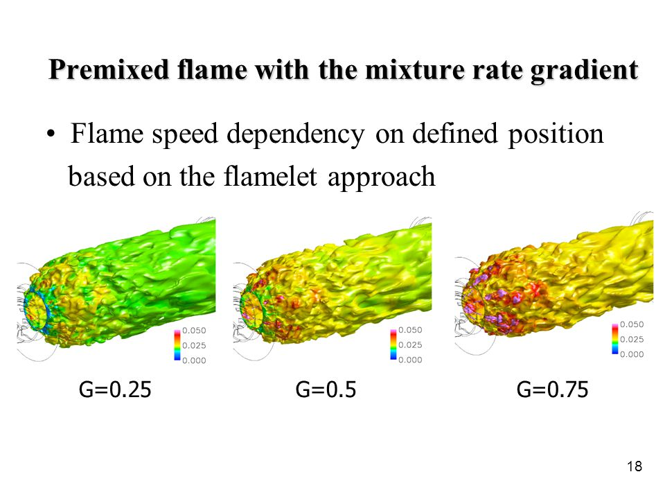 18 Premixed flame with the mixture rate gradient Flame speed dependency on defined position based on the flamelet approach G=0.25G=0.5G=0.75