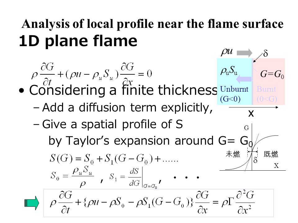 X G  未燃既燃 Analysis of local profile near the flame surface 1D plane flame Considering a finite thickness  –Add a diffusion term explicitly, –Give a spatial profile of S by Taylor's expansion around G= G 0 x uu uSuuSu Unburnt (G<0) Burnt (0<G) G=G 0 ,・・・ , 