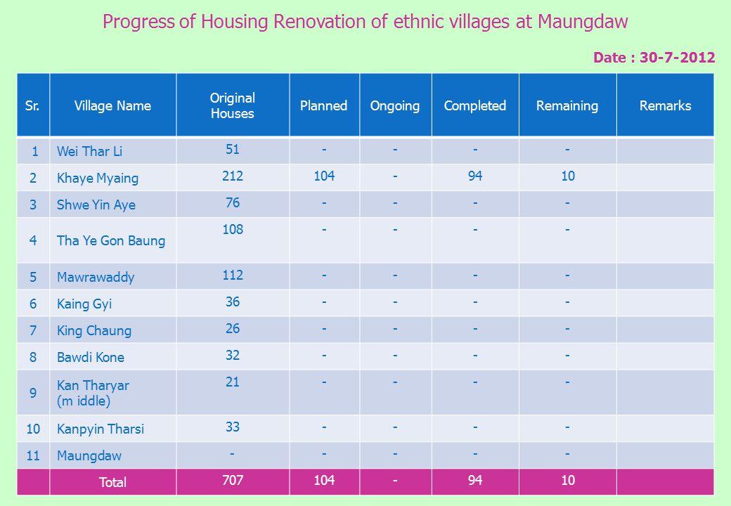 15 Sr.Village Name Original Houses PlannedOngoingCompletedRemainingRemarks 1Wei Thar Li 51---- 2Khaye Myaing 212104-9410 3Shwe Yin Aye 76---- 4Tha Ye Gon Baung 108---- 5Mawrawaddy 112---- 6Kaing Gyi 36---- 7King Chaung 26---- 8Bawdi Kone 32---- 9 Kan Tharyar (m iddle) 21---- 10Kanpyin Tharsi 33---- 11Maungdaw ----- Total 707104-9410 Progress of Housing Renovation of ethnic villages at Maungdaw Date : 30-7-2012