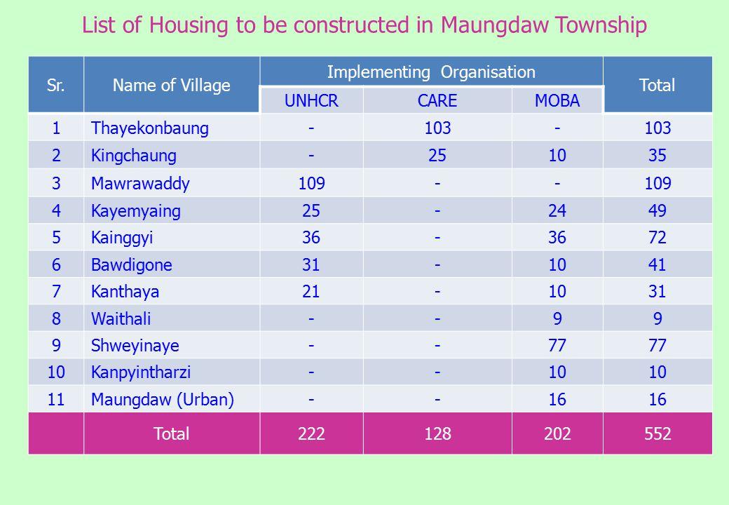 Sr.Name of Village Implementing Organisation Total UNHCRCAREMOBA 1Thayekonbaung-103- 2Kingchaung-251035 3Mawrawaddy109-- 4Kayemyaing25-2449 5Kainggyi36- 72 6Bawdigone31-1041 7Kanthaya21-1031 8Waithali--99 9Shweyinaye--77 10Kanpyintharzi--10 11Maungdaw (Urban)--16 Total222128202552 List of Housing to be constructed in Maungdaw Township
