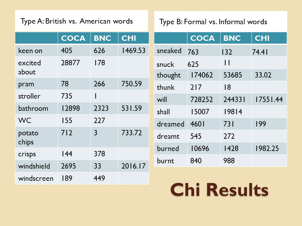 Chi Results Type A: British vs. American words Type B: Formal vs. Informal words COCABNCCHI keen on4056261469.53 excited about 28877178 pram78266750.5