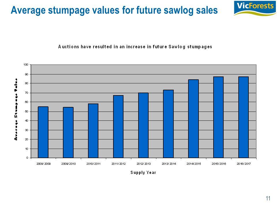 11 Average stumpage values for future sawlog sales