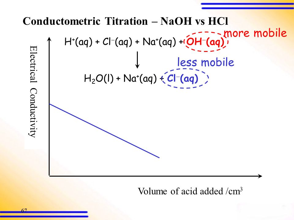 66 Electrical Conductivity Volume of acid added /cm 3 Conductometric Titration – NaOH vs HCl Equivalence point