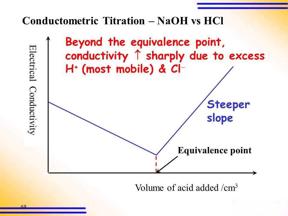 67 Electrical Conductivity Volume of acid added /cm 3 Conductometric Titration – NaOH vs HCl H + (aq) + Cl  (aq) + Na + (aq) + OH  (aq) H 2 O(l) + N