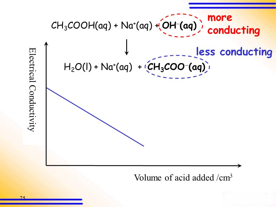 74 Electrical Conductivity Volume of acid added /cm 3 Conductometric Titration – NaOH vs CH 3 COOH Equivalence point