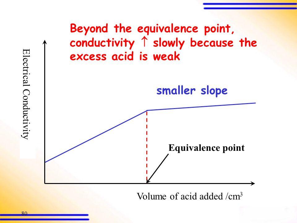 79 Electrical Conductivity Volume of acid added /cm 3 CH 3 COOH (aq) + NH 3 (aq) CH 3 COO  (aq) + NH 4 + (aq) more conducting