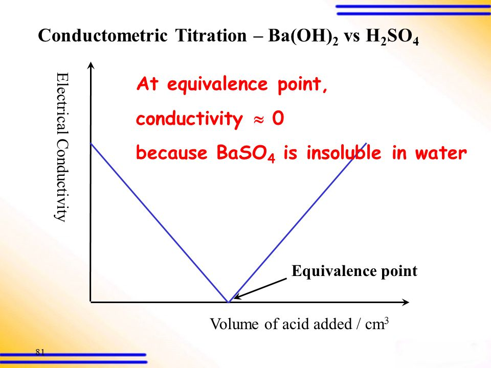 80 Electrical Conductivity Volume of acid added /cm 3 Equivalence point Beyond the equivalence point, conductivity  slowly because the excess acid is