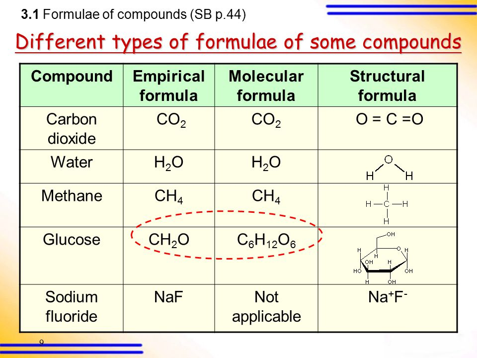 8 3.1 Formulae of compounds (SB p.43) Structural formula Shows the bonding order of atoms in one molecule E.g. CH 4 methane