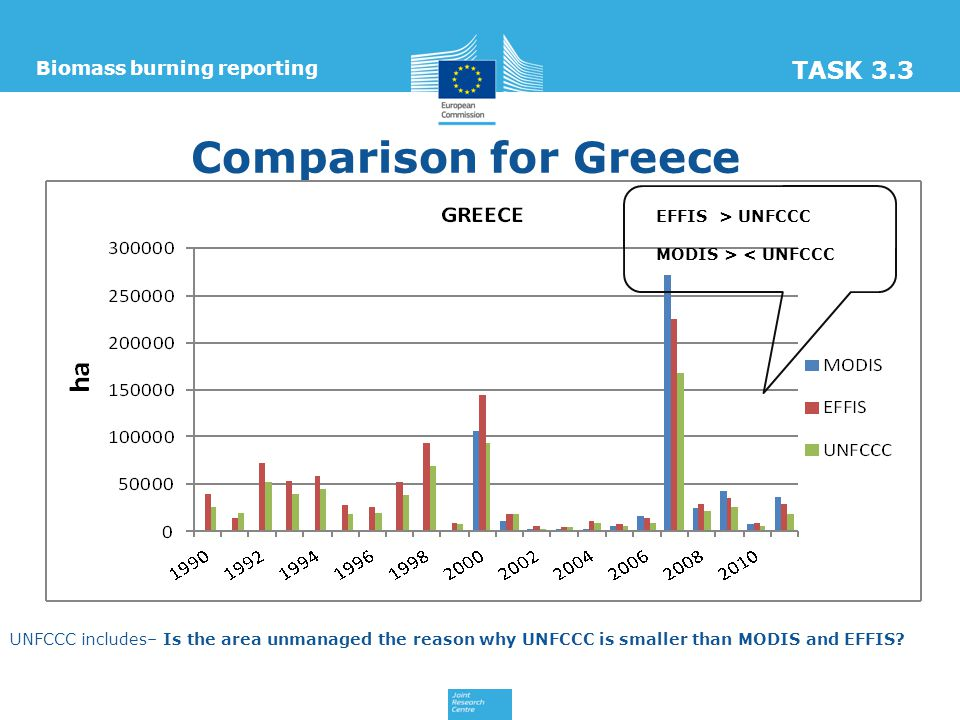 Comparison for Greece Biomass burning reporting TASK 3.3 EFFIS > UNFCCC MODIS > < UNFCCC UNFCCC includes– Is the area unmanaged the reason why UNFCCC is smaller than MODIS and EFFIS